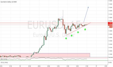 EURUSD: Bullish pennant pattern