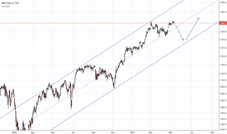 SPX: Down and up