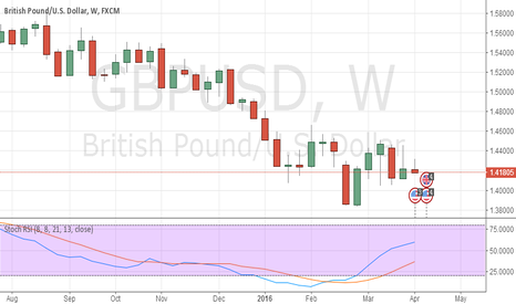 GBPUSD: GBP    Bull  in  future  from the  1W  and  1D   by   DT(21)