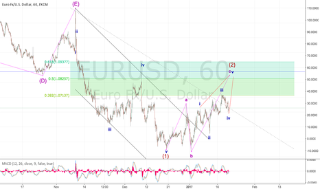 EURUSD: Long and then Short