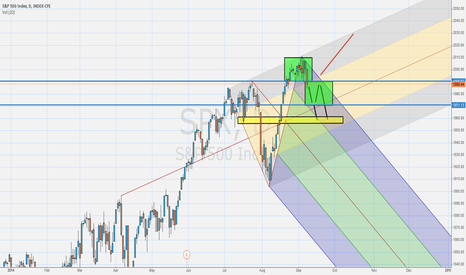 SPX: SP500 choose your side