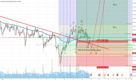 AUDCAD: AUDCAD End Correction wave and have oppotunity for bullish
