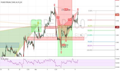 GBPEUR: GBP/EUR Bat Pattern Short In Play