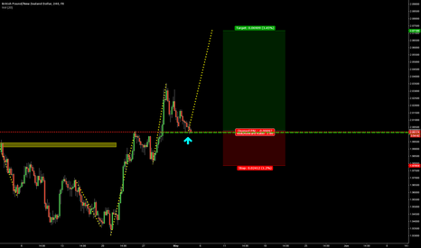 GBPNZD: 536 GBPNZD TREND CONTINUATION