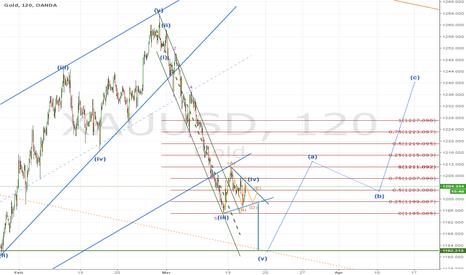 XAUUSD: GOLD; FOMC plan
