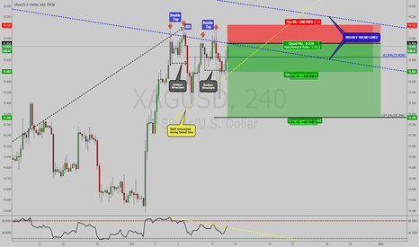 XAGUSD: XAGUSD: TWO 2618 TRADE SETUPS AT THE WEEKLY TREND LINE !!!