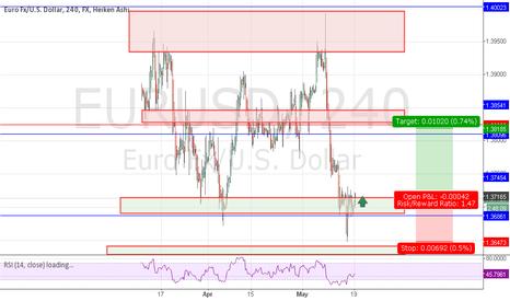EURUSD: possible Bull Eur/Usd