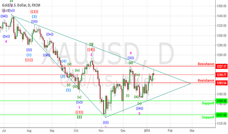 XAUUSD: GOLD holding at Resistance Zone - Short Term
