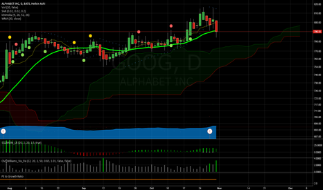 GOOG: GOOG at a tipping point