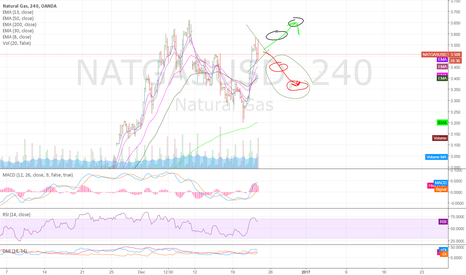 NATGASUSD: Short Term Thoughts