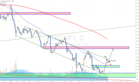USDJPY: Testing the top of a trading channel towards Kuroda's speech