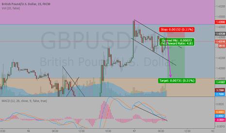 GBPUSD: Short GU Now!