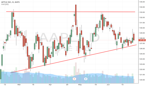 AAPL: Textbook ascending triangle