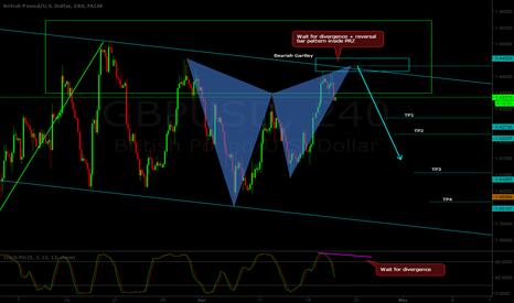 GBPUSD: GBP/USD H4 - Short setup - Gartley pattern