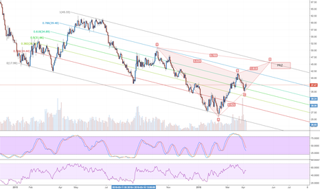 USOIL: Crude Oil - Possible Long Term Gartley