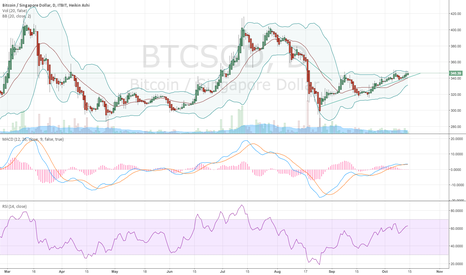 BTCSGD: I can't call this a bull market or a price trend change