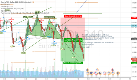EURUSD: Position Closed as Planned