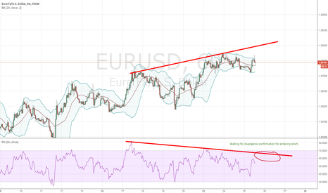 EURUSD: Waiting for Short