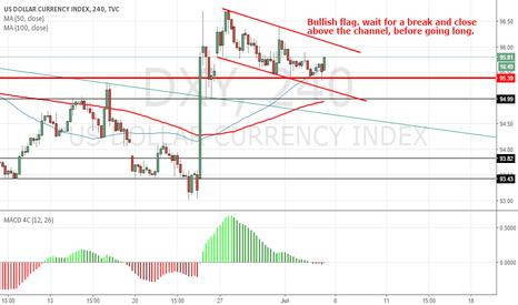 DXY: DXY Dollar index Bullish Flag.