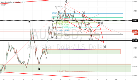 AUDUSD: Elliot Waves AUD/USD 15M