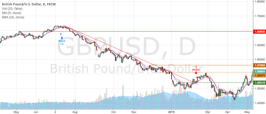 GBPUSD Downtrend