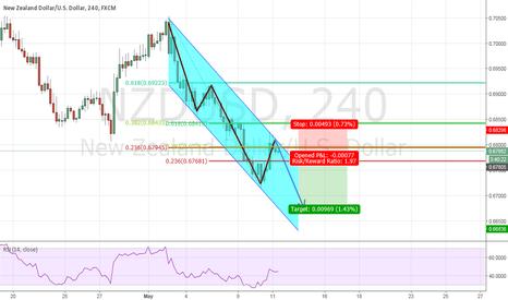 NZDUSD: NZD/USD - Short opportunity presents itself