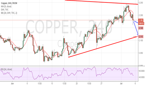 COPPER: COPPER SHORT TRADE ACTIVE - REGULATION MOVEMENTS
