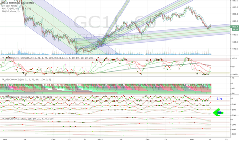 GC1!: Gold: Clean buy cross on 8h fractal oscillator