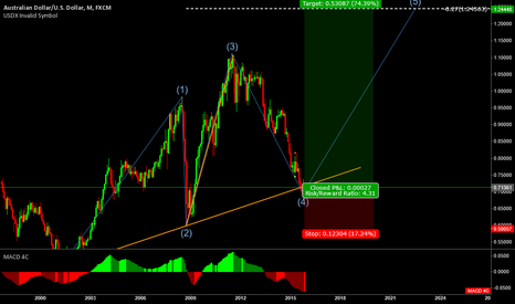 AUDUSD: AUDUSD - long-term going up.