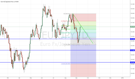 EURJPY: EURJPY - TIME TO SELL!