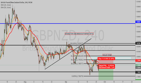 GBPNZD: CHART SPEAKS FOR ITSELF