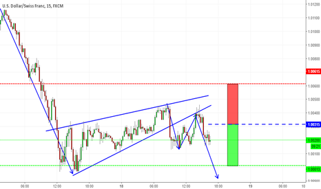 USDCHF: Flag pattern on USDCHF