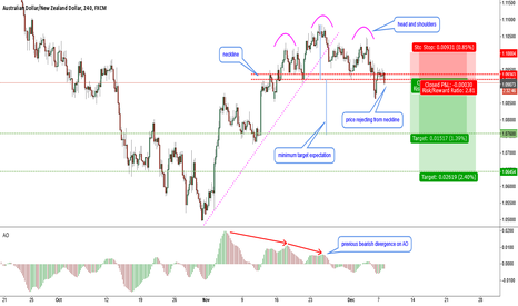 AUDNZD: AUDNZD-H4-head and shoulders pattern