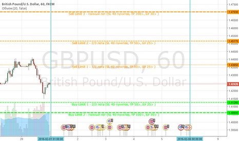 GBPUSD: Ace Limits - Gbp/Usd (01.02-05.02)