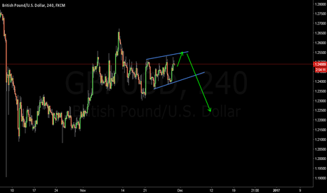 GBPUSD: TREND Continues