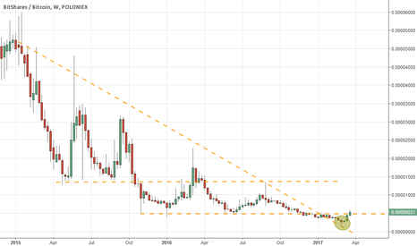 BTSBTC: BitShares breaking out of 2 year long down trend.