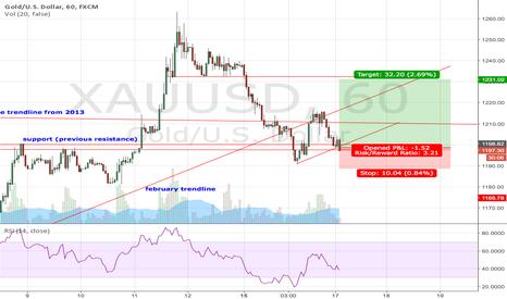 XAUUSD: Gold bull continue?