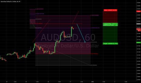 AUDUSD: vonLuke System - VLS - AUD/USD short
