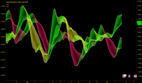 GBPUSD: GBP-index vs USD-index - shorting GU