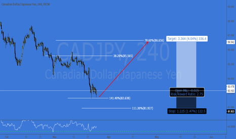 CADJPY: CADJPY - AB=CD COMPLETION + COUNTER LONG