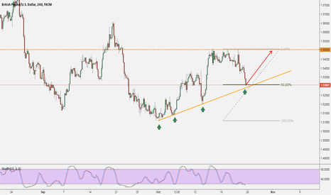 GBPUSD: GBPUSD: Monday Set-up / Follow the TREND