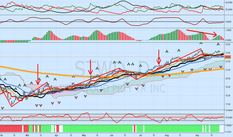 STWD: STWD Update: Bearish Three Drives Pattern