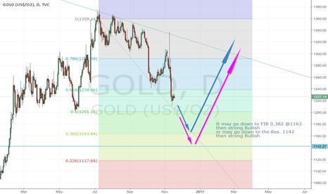 GOLD: Short till 14 Dec