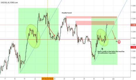 EURUSD: EUR/USD 1 hour chart possible fractal