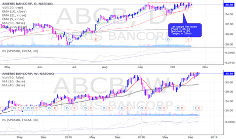 ABCB: ABCB looking ready to break out of a flat base