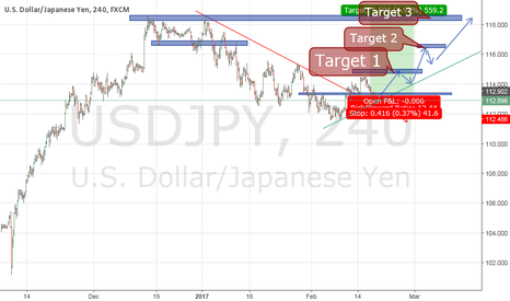 USDJPY: it seem a chance for long on USDJPY with 3 Targets.........