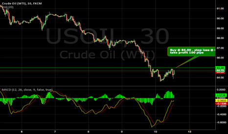 USOIL: WTI BEST CHAT OF THE DAY