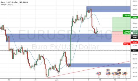 EURUSD: buy buy buy