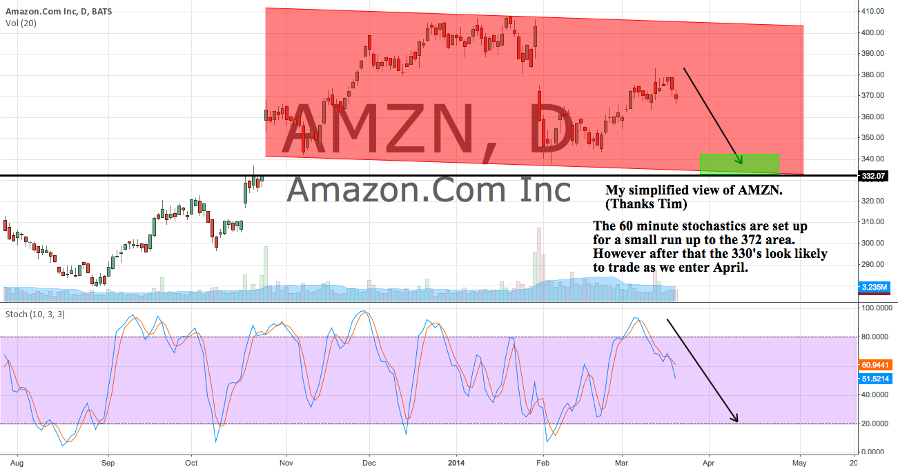 My simplified view of AMZN. Thanks Tim...