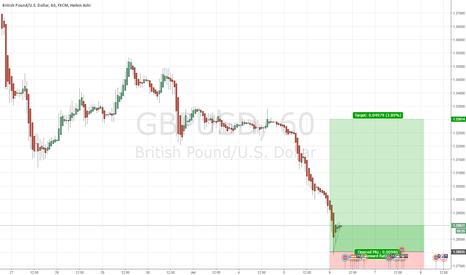 GBPUSD: A Sterling opportunity - Get off the floor GBP you're drunk